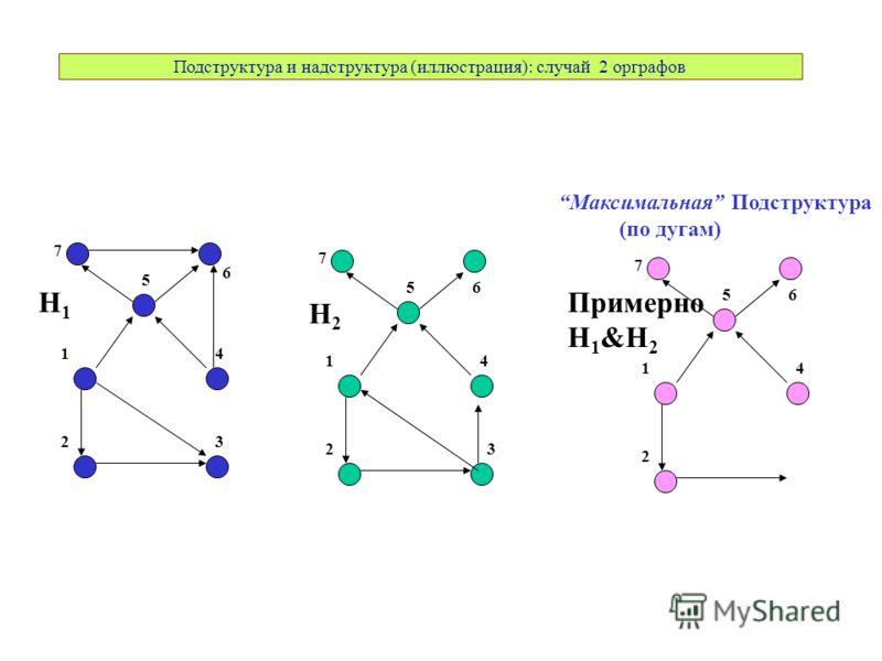 Подструктура и надструктура (иллюстрация): случай 2 орграфов 7 5 6 Максимальная Подструктура (по дугам) 14 23 H1H1 7 56 14 23 H2H2 7 56 14 2 Примерно H 1 &H 2