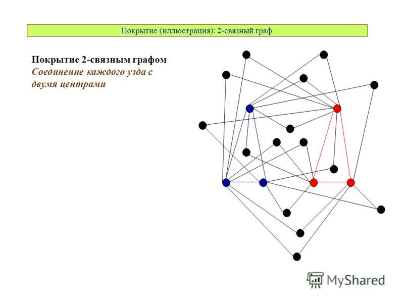 Покрытие (иллюстрация): 2-связный граф Покрытие 2-связным графом Соединение каждого узда с двумя центрами