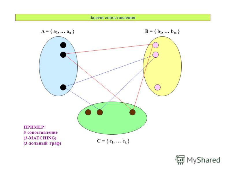 A = { a 1, … a n }B = { b 1, … b m } C = { c 1, … c k } ПРИМЕР: 3-сопоставление (3-MATCHING) (3-дольный граф) Задачи сопоставления