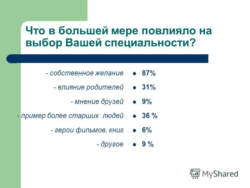Что в большей мере повлияло на выбор Вашей специальности? - собственное желание - влияние родителей - мнение друзей - пример более старших людей - герои фильмов, книг - другое 87% 31% 9% 36 % 6% 9 %