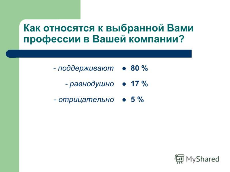 Как относятся к выбранной Вами профессии в Вашей компании? - поддерживают - равнодушно - отрицательно 80 % 17 % 5 %