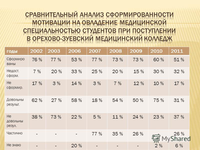 годы20022003200620072008200920102011 Сформиро ваны 76 %77 %53 %77 %73 % 60 %51 % Недост. сформ. 7 % 20 %33 %25 %20 % 15 %30 %32 % Не сформир. 17 % 3 %14 %3 %7 % 12 %10 %17 % Довольны результ. 62 % 27 %58 %18 %54 %50 %75 %31 % Не довольны резул. 38 %7