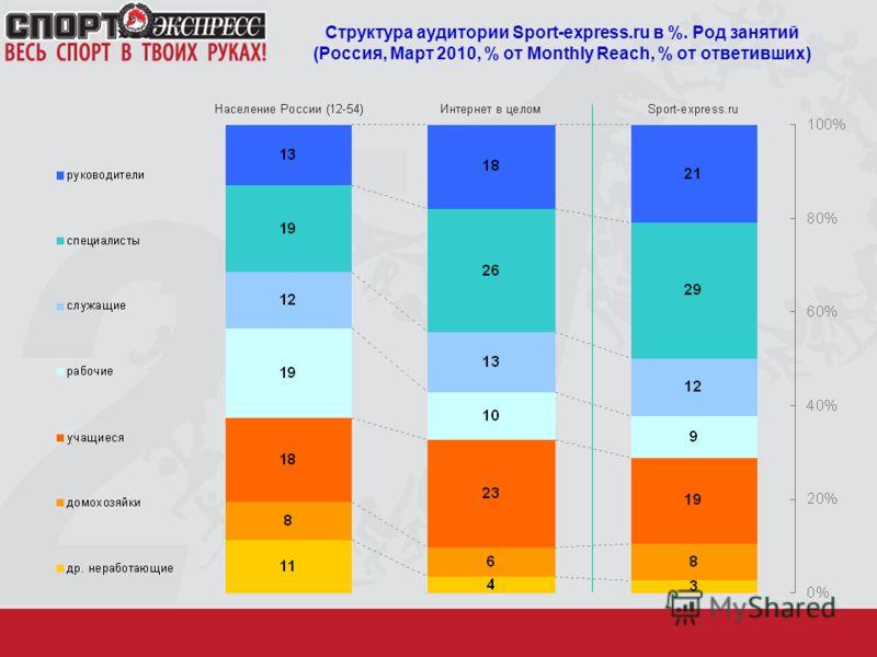 Структура аудитории Sport-express.ru в %. Род занятий (Россия, Март 2010, % от Monthly Reach, % от ответивших)