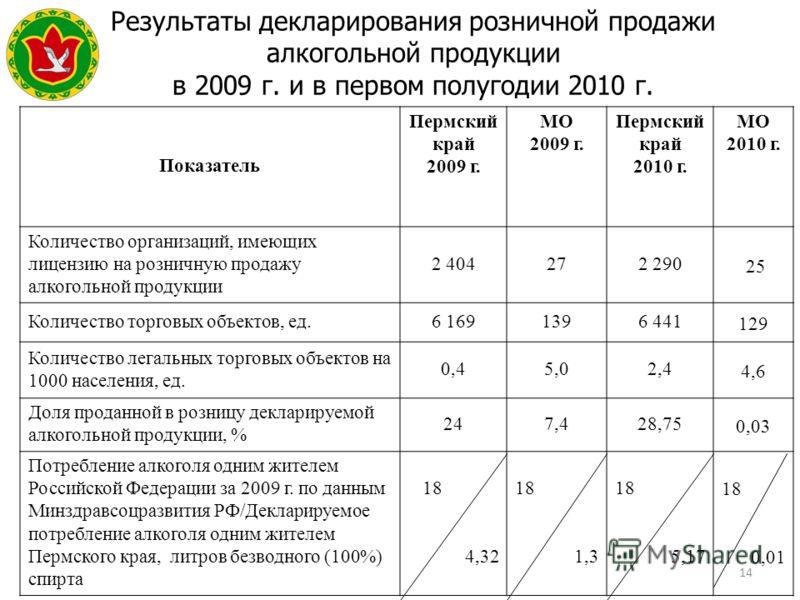 14 Результаты декларирования розничной продажи алкогольной продукции в 2009 г. и в первом полугодии 2010 г. Герб МР(ГО) Показатель Пермский край 2009 г. МО 2009 г. Пермский край 2010 г. МО 2010 г. Количество организаций, имеющих лицензию на розничную