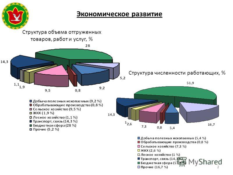 22 Экономическое развитие Герб МР(ГО) Структура объема отгруженных товаров, работ и услуг, % Структура численности работающих, %
