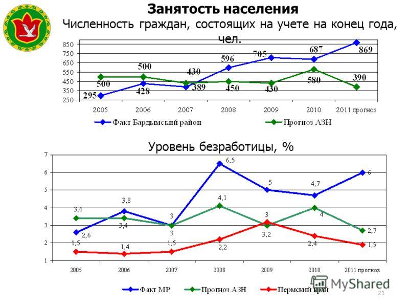 21 Занятость населения Уровень безработицы, % Численность граждан, состоящих на учете на конец года, чел. Герб МР(ГО)