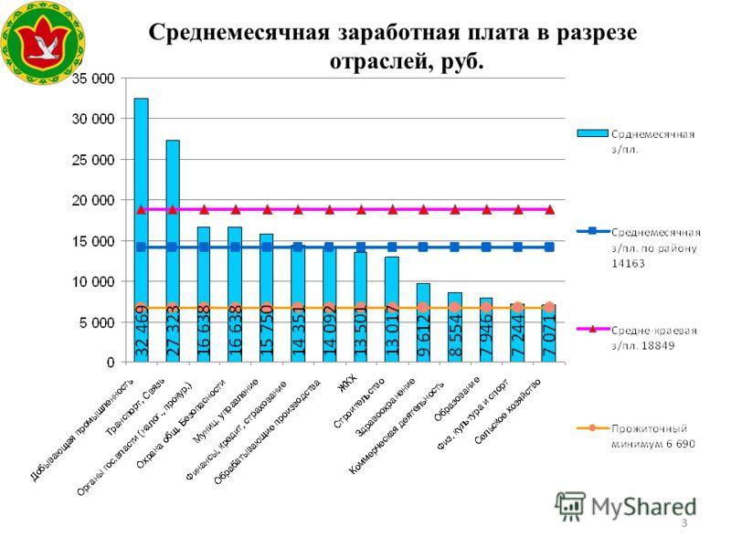 33 Среднемесячная заработная плата в разрезе отраслей, руб. Герб МР(ГО)