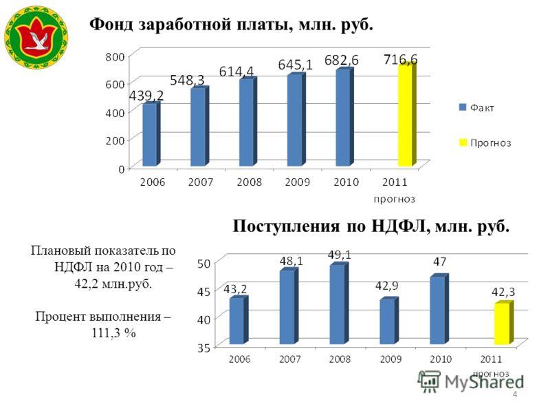 44 Поступления по НДФЛ, млн. руб. Плановый показатель по НДФЛ на 2010 год – 42,2 млн.руб. Процент выполнения – 111,3 % Герб МР(ГО) Фонд заработной платы, млн. руб.