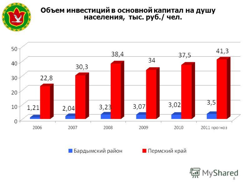 88 Объем инвестиций в основной капитал на душу населения, тыс. руб./ чел. Герб МР(ГО)