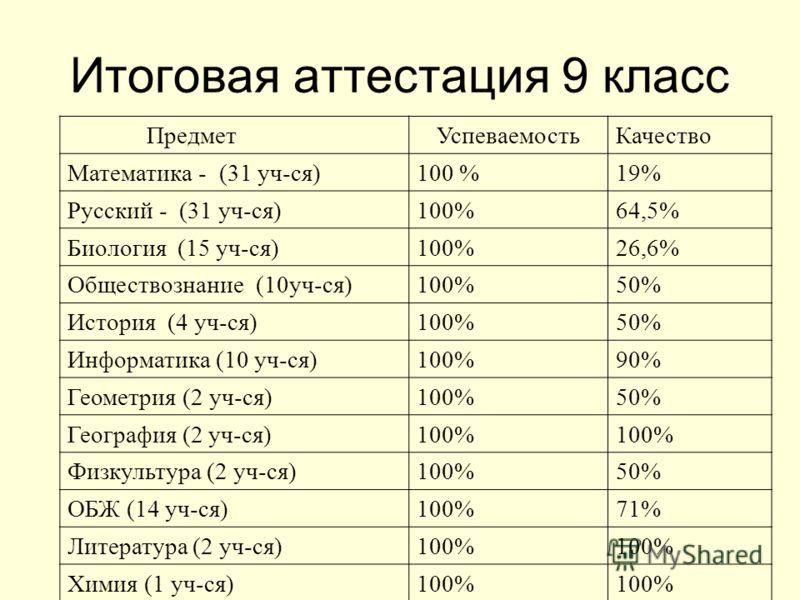 Итоговая аттестация 9 класс ПредметУспеваемостьКачество Математика - (31 уч-ся)100 %19% Русский - (31 уч-ся)100%64,5% Биология (15 уч-ся)100%26,6% Обществознание (10уч-ся)100%50% История (4 уч-ся)100%50% Информатика (10 уч-ся)100%90% Геометрия (2 уч-