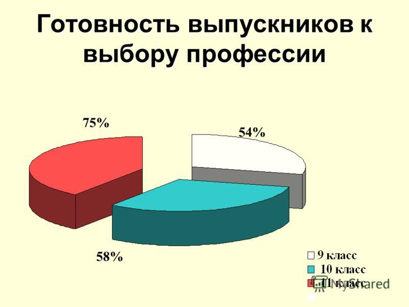 Готовность выпускников к выбору профессии 58% 75% 54%