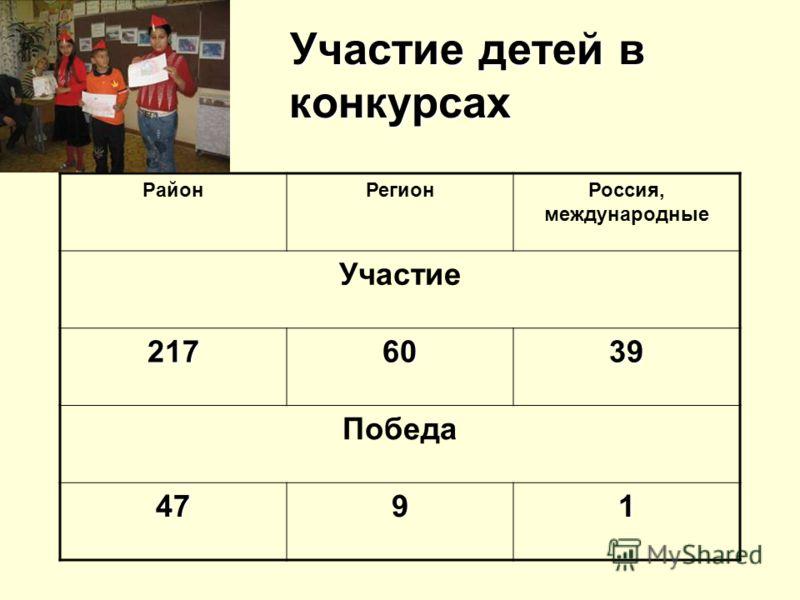 Участие детей в конкурсах РайонРегионРоссия, международные Участие 2176039 Победа 4791