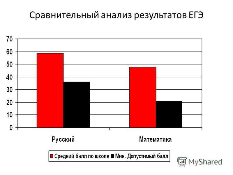 Сравнительный анализ результатов ЕГЭ