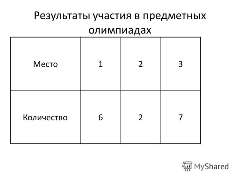 Результаты участия в предметных олимпиадах Место123 Количество627