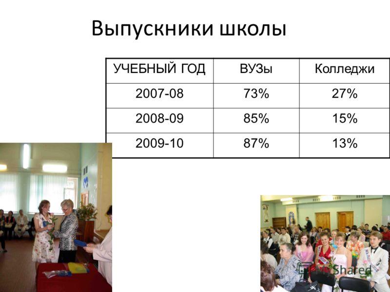 Выпускники школы УЧЕБНЫЙ ГОДВУЗыКолледжи 2007-0873%27% 2008-0985%15% 2009-1087%13%
