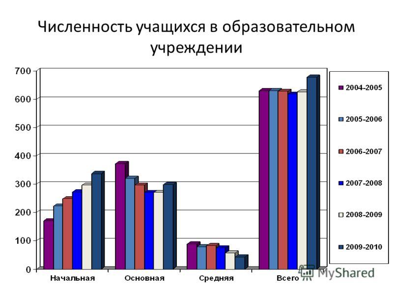 Численность учащихся в образовательном учреждении