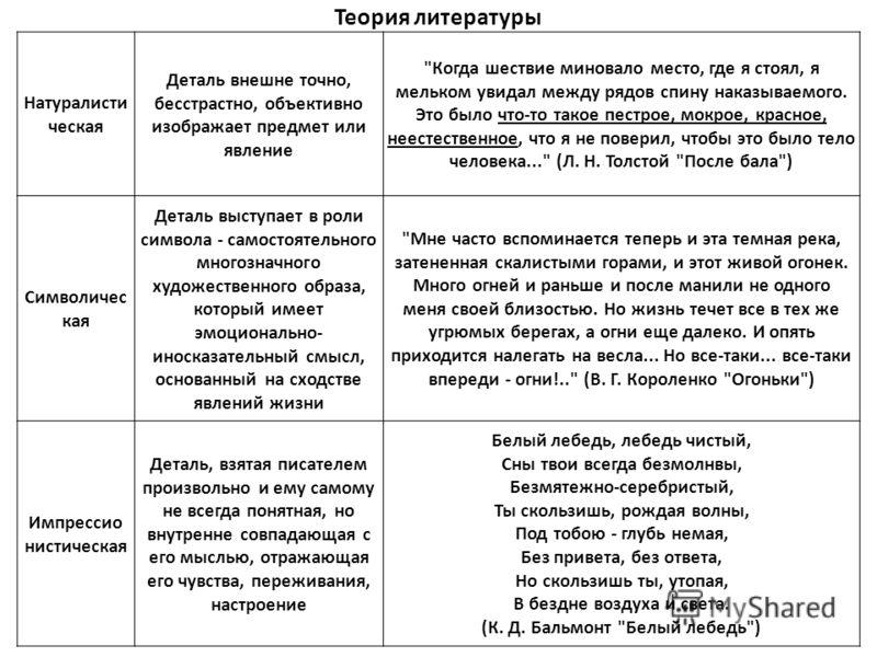 Теория литературы Натуралисти ческая Деталь внешне точно, бесстрастно, объективно изображает предмет или явление
