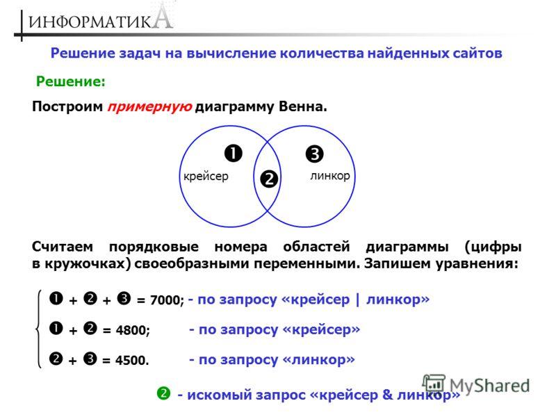 Решение задач на вычисление количества найденных сайтов Решение: Построим примерную диаграмму Венна. крейсер линкор Считаем порядковые номера областей диаграммы (цифры в кружочках) своеобразными переменными. Запишем уравнения: + + = 7000; - по запрос