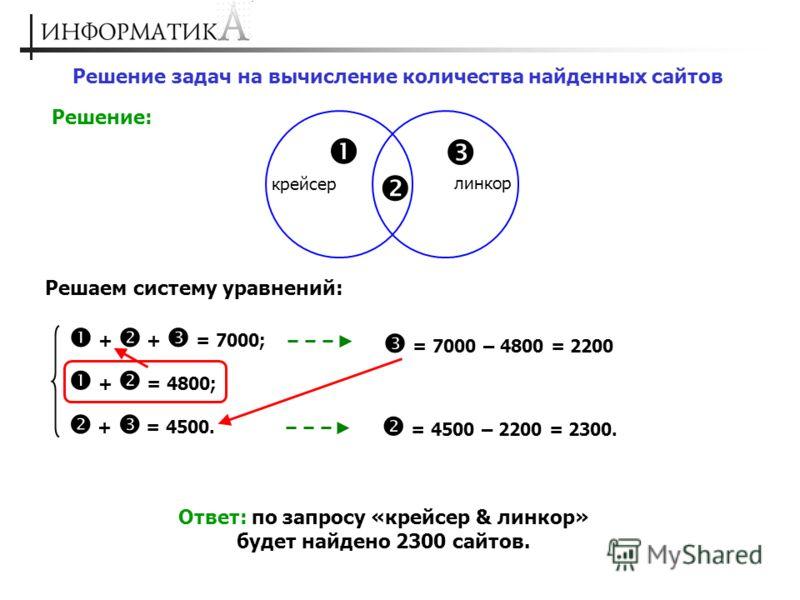 Решение задач на вычисление количества найденных сайтов Решение: крейсер линкор Решаем систему уравнений: + + = 7000; + = 4800; + = 4500. Ответ: по запросу «крейсер & линкор» будет найдено 2300 сайтов. = 7000 – 4800 = 2200 = 4500 – 2200 = 2300.