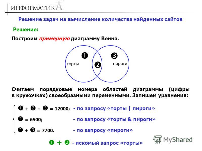 Решение задач на вычисление количества найденных сайтов Решение: Построим примерную диаграмму Венна. торты пироги Считаем порядковые номера областей диаграммы (цифры в кружочках) своеобразными переменными. Запишем уравнения: + + = 12000; - по запросу