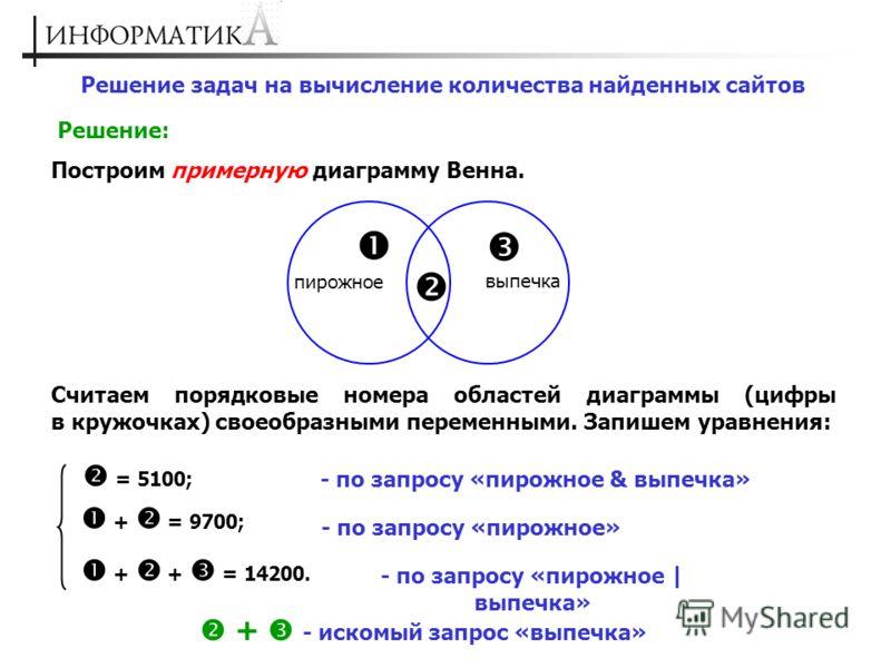 Решение задач на вычисление количества найденных сайтов Решение: Построим примерную диаграмму Венна. пирожное выпечка Считаем порядковые номера областей диаграммы (цифры в кружочках) своеобразными переменными. Запишем уравнения: + + = 14200. - по зап