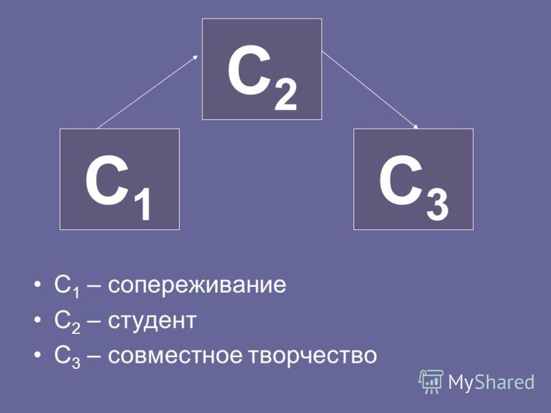 С 1 – сопереживание С 2 – студент С 3 – совместное творчество С1С1 С3С3 С2С2