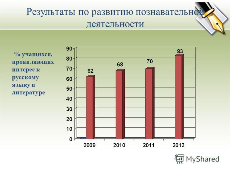 Результаты по развитию познавательной деятельности % учащихся, проявляющих интерес к русскому языку и литературе % учащихся, проявляющих интерес к русскому языку и литературе