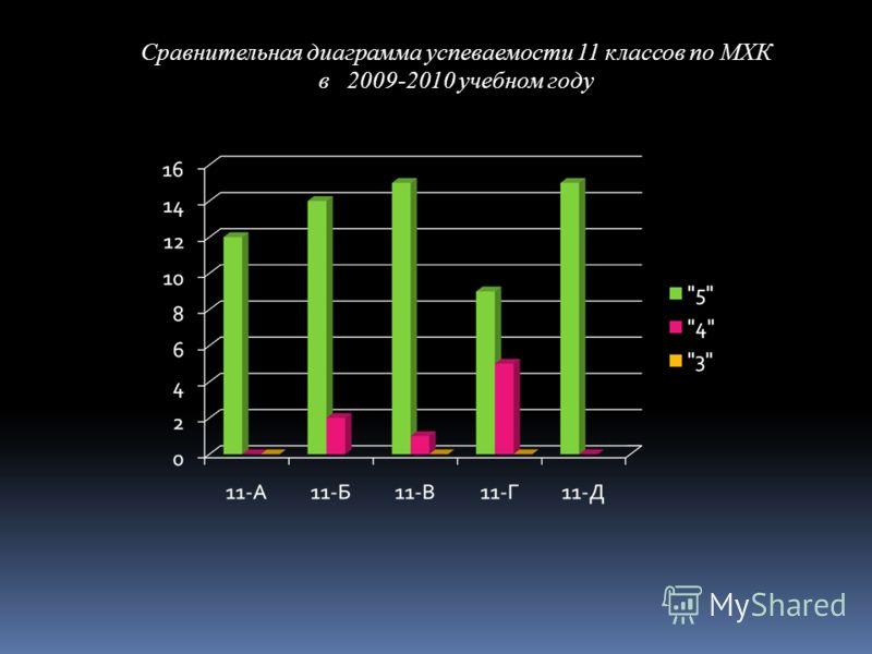 Сравнительная диаграмма успеваемости 11 классов по МХК в 2009-2010 учебном году