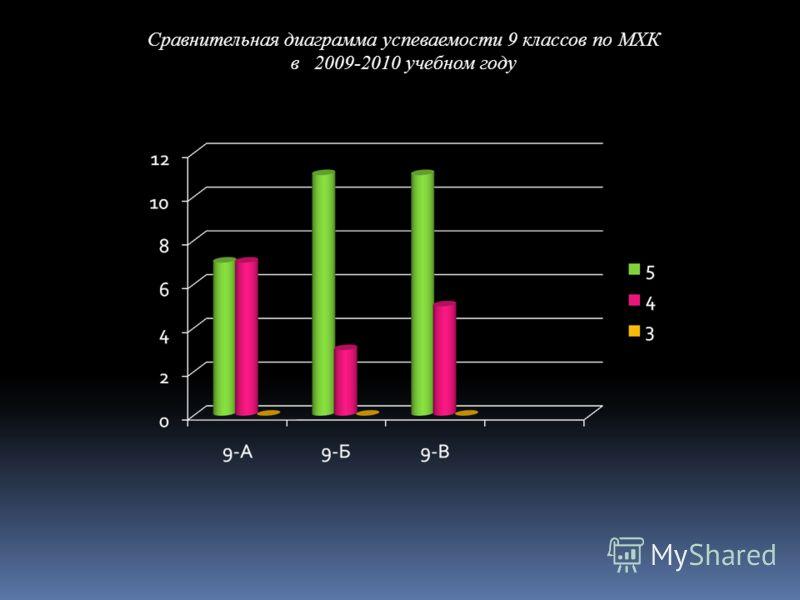Сравнительная диаграмма успеваемости 9 классов по МХК в 2009-2010 учебном году
