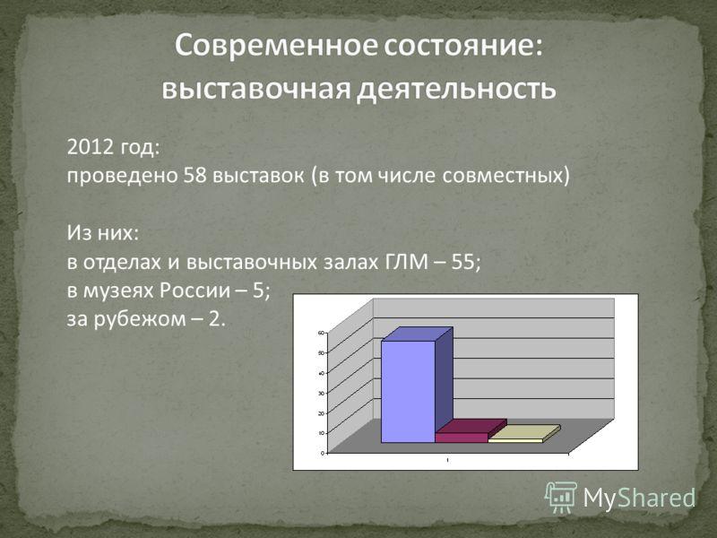 2012 год: проведено 58 выставок (в том числе совместных) Из них: в отделах и выставочных залах ГЛМ – 55; в музеях России – 5; за рубежом – 2.