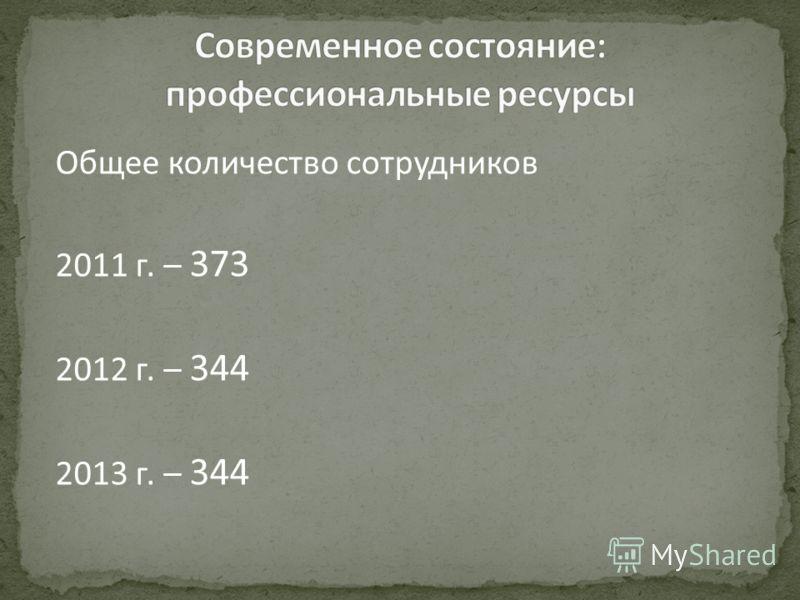 Общее количество сотрудников 2011 г. – 373 2012 г. – 344 2013 г. – 344