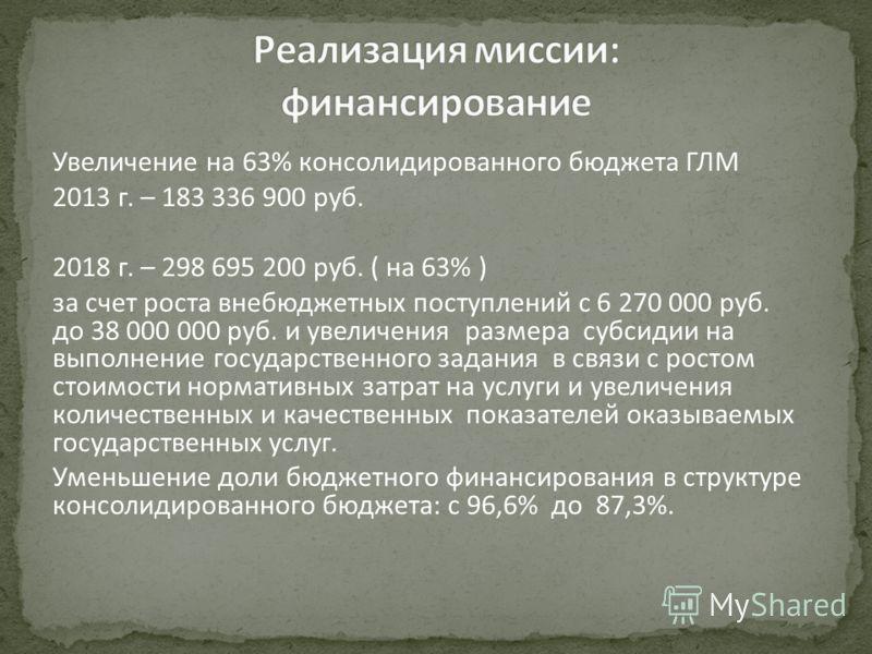 Увеличение на 63% консолидированного бюджета ГЛМ 2013 г. – 183 336 900 руб. 2018 г. – 298 695 200 руб. ( на 63% ) за счет роста внебюджетных поступлений с 6 270 000 руб. до 38 000 000 руб. и увеличения размера субсидии на выполнение государственного