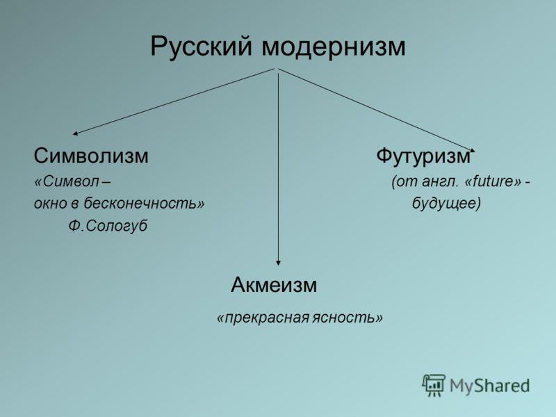 Русский модернизм Символизм Футуризм «Символ – (от англ. «futurе» - окно в бесконечность» будущее) Ф.Сологуб Акмеизм «прекрасная ясность»
