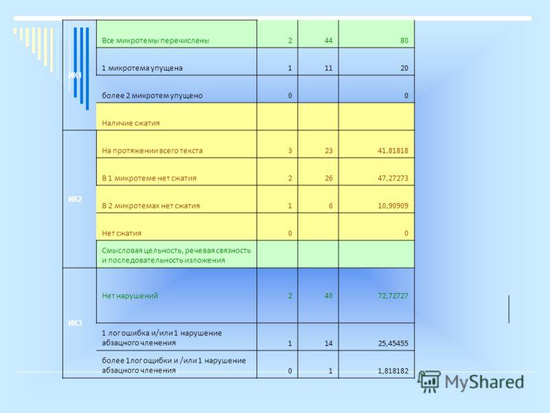 ИК1 Все микротемы перечислены24480 1 микротема упущена11120 более 2 микротем упущено0 0 Наличие сжатия ИК2 На протяжении всего текста32341,81818 В 1 микротеме нет сжатия22647,27273 В 2 микротемах нет сжатия1610,90909 Нет сжатия0 0 Смысловая цельность