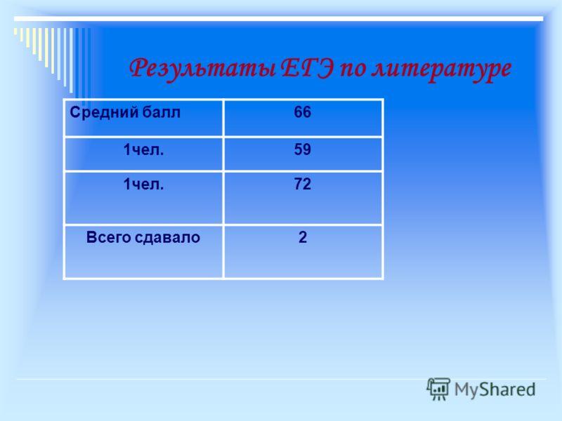 Результаты ЕГЭ по литературе Средний балл66 1чел.59 1чел.72 Всего сдавало2
