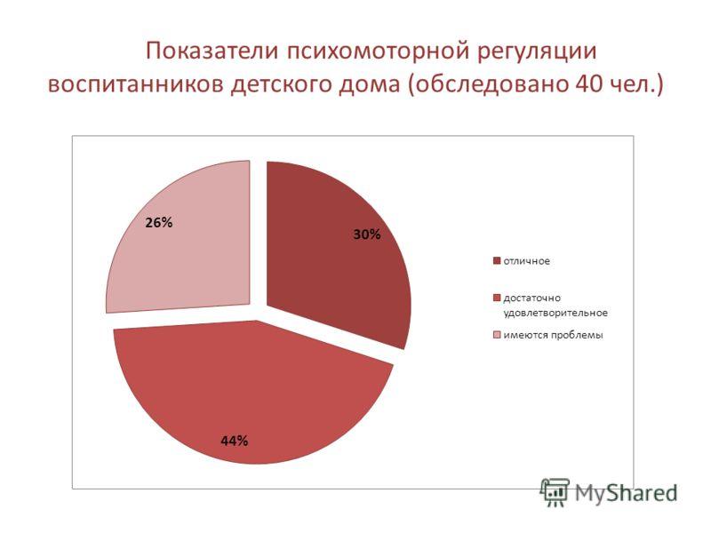 Показатели психомоторной регуляции воспитанников детского дома (обследовано 40 чел.)