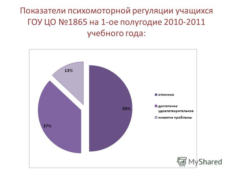 Показатели психомоторной регуляции учащихся ГОУ ЦО 1865 на 1-ое полугодие 2010-2011 учебного года: