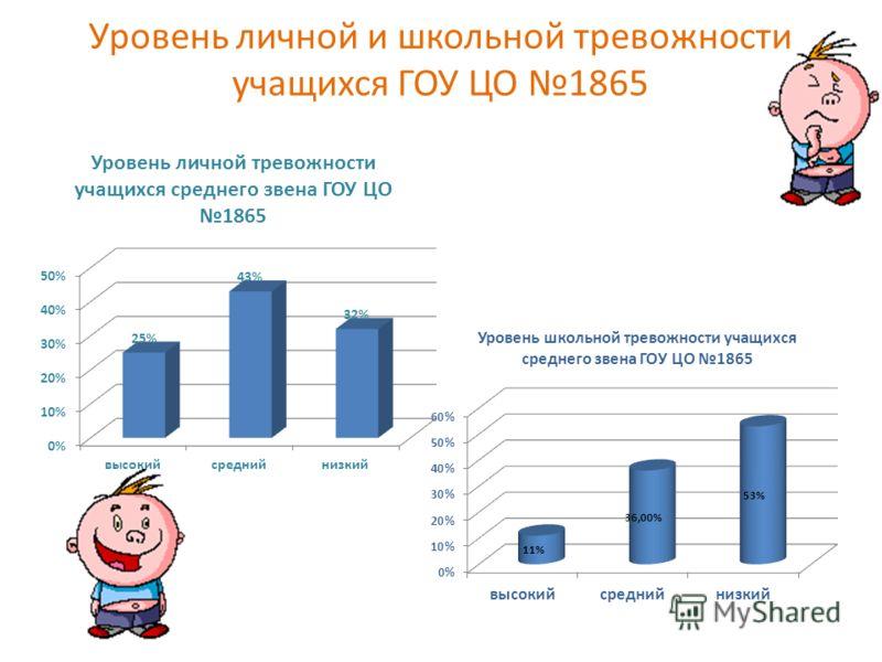 Уровень личной и школьной тревожности учащихся ГОУ ЦО 1865