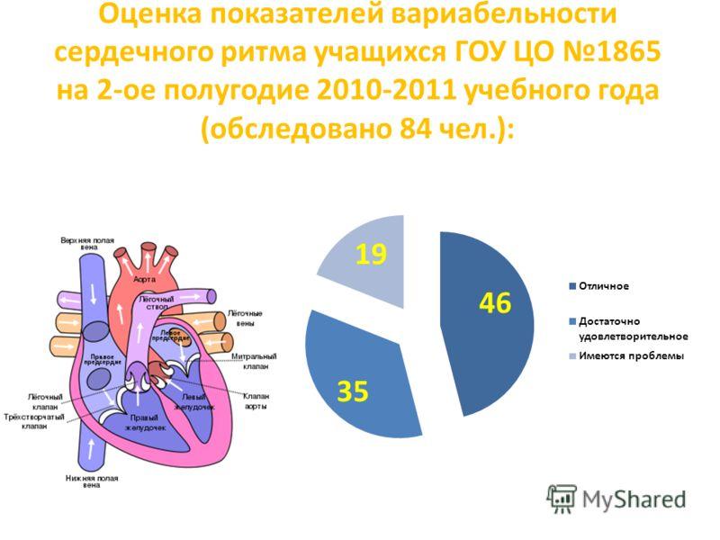 Оценка показателей вариабельности сердечного ритма учащихся ГОУ ЦО 1865 на 2-ое полугодие 2010-2011 учебного года (обследовано 84 чел.):
