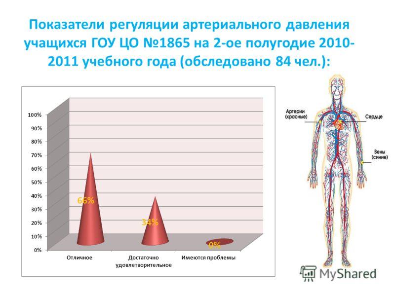 Показатели регуляции артериального давления учащихся ГОУ ЦО 1865 на 2-ое полугодие 2010- 2011 учебного года (обследовано 84 чел.):