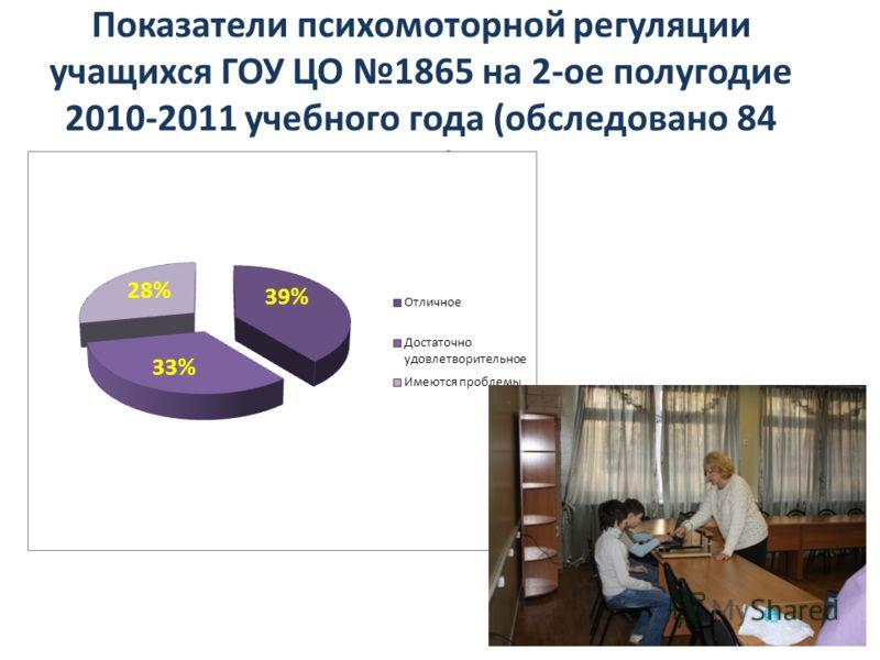 Показатели психомоторной регуляции учащихся ГОУ ЦО 1865 на 2-ое полугодие 2010-2011 учебного года (обследовано 84 чел.):
