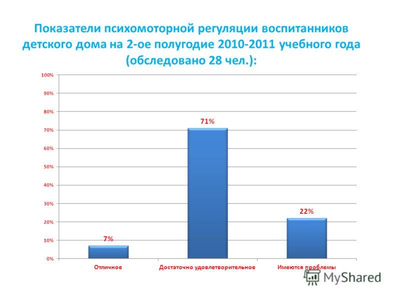 Показатели психомоторной регуляции воспитанников детского дома на 2-ое полугодие 2010-2011 учебного года (обследовано 28 чел.):