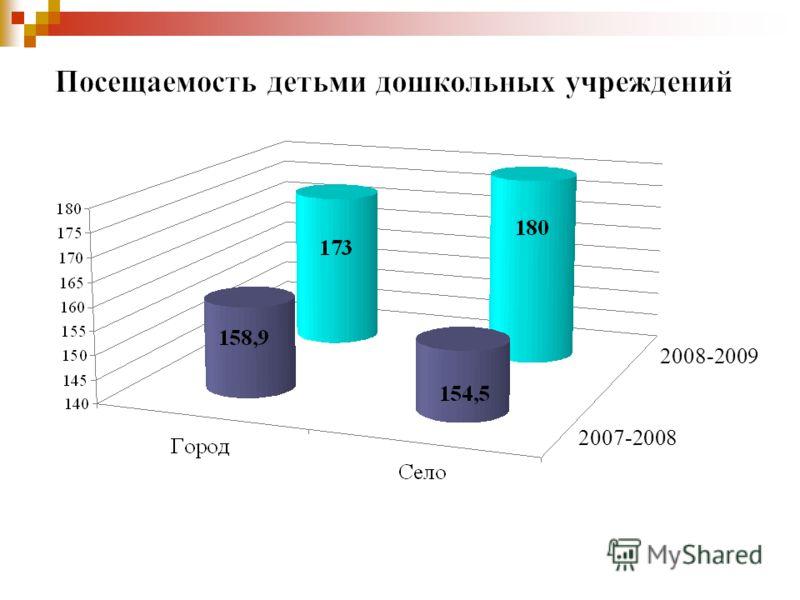 2007-2008 2008-2009
