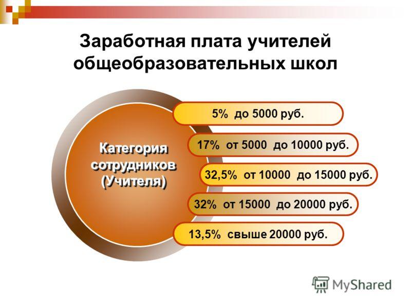 Заработная плата учителей общеобразовательных школ 5% до 5000 руб. 17% от 5000 до 10000 руб. 32,5% от 10000 до 15000 руб. 32% от 15000 до 20000 руб. 13,5% свыше 20000 руб. Категория сотрудников (Учителя) (Учителя)
