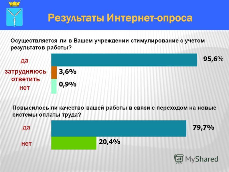 Результаты Интернет-опроса Осуществляется ли в Вашем учреждении стимулирование с учетом результатов работы? Повысилось ли качество вашей работы в связи с переходом на новые системы оплаты труда? ДаДа 20,4% нет да ДаДа 3,6% 0,9% да нет затрудняюсь отв