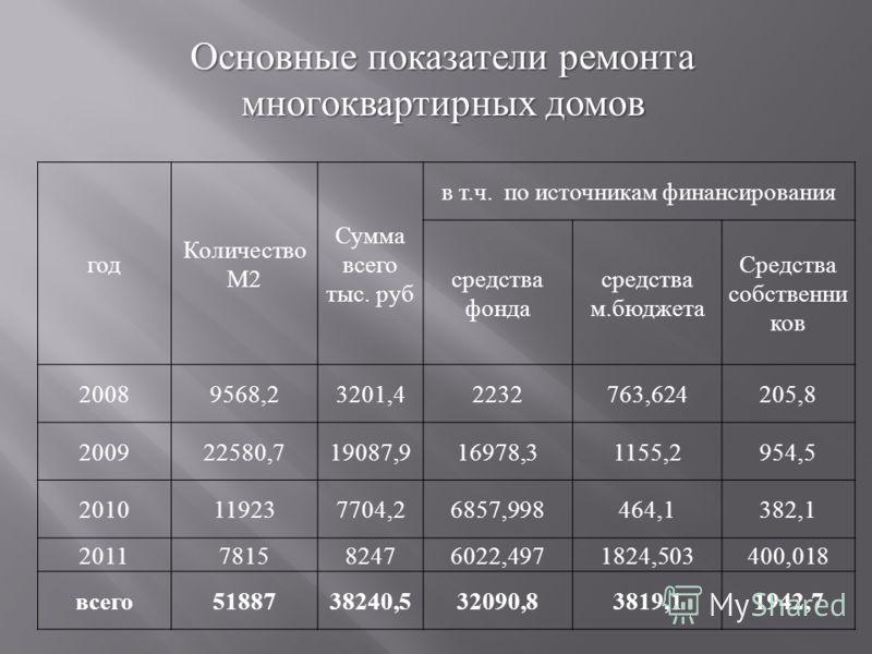 Основные показатели ремонта многоквартирных домов год Количество М2 Сумма всего тыс. руб в т.ч. по источникам финансирования средства фонда средства м.бюджета Средства собственни ков 20089568,23201,42232763,624205,8 200922580,719087,916978,31155,2954