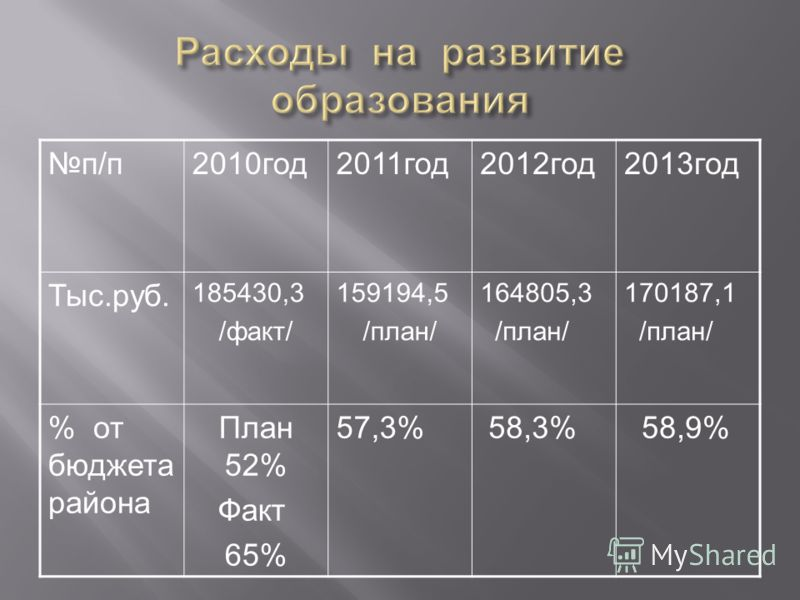 п/п2010год2011год2012год2013год Тыс.руб. 185430,3 /факт/ 159194,5 /план/ 164805,3 /план/ 170187,1 /план/ % от бюджета района План 52% Факт 65% 57,3% 58,3% 58,9%