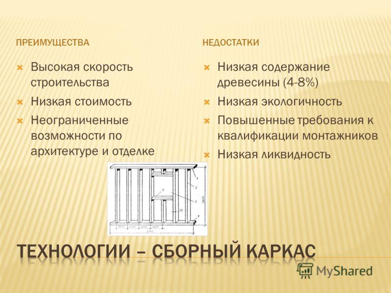 ПРЕИМУЩЕСТВАНЕДОСТАТКИ Высокая скорость строительства Низкая стоимость Неограниченные возможности по архитектуре и отделке Низкая содержание древесины (4-8%) Низкая экологичность Повышенные требования к квалификации монтажников Низкая ликвидность