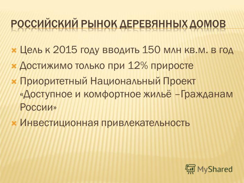 Цель к 2015 году вводить 150 млн кв.м. в год Достижимо только при 12% приросте Приоритетный Национальный Проект «Доступное и комфортное жильё –Гражданам России» Инвестиционная привлекательность