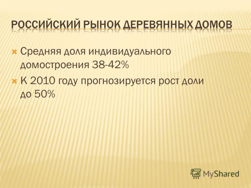 Средняя доля индивидуального домостроения 38-42% К 2010 году прогнозируется рост доли до 50%